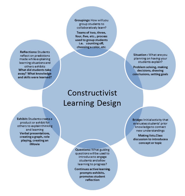 Pdf) constructivism, instructional design, and technology.
